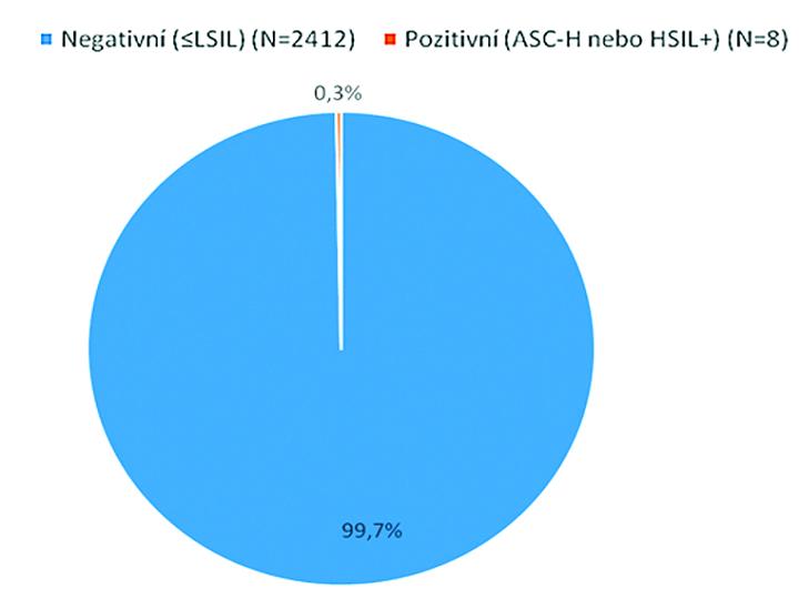 LIBUSE –unikátní česká studie pro snížení výskytu rakoviny děložního čípku v České republice